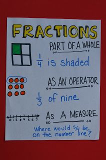 Teaching students how to think about fractions from multiple perspectives.  Common Core mathematical thinking