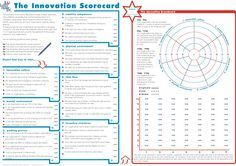 The Innovation Scorecard™ – Idélaboratoriet – Innovation and Idea Management Consulting Services