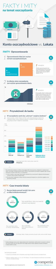 Konto oszczędnościowe VS. Lokata. Źródło www.comperia.pl