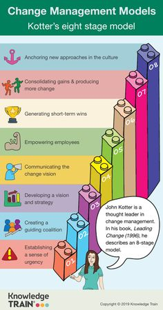"""Kotter's 8 stage model John wrote a book called """"Leading Change"""". He elaborated in detail ho Change Leadership, Leadership Coaching, Leadership Development, Leadership Models, Educational Leadership, Change Management Models, Business Management, Marketing Digital, Formation Management"""