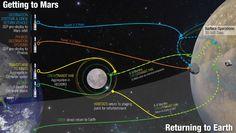 Mars split mission concept