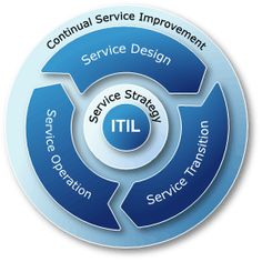 Things Managers Should Know About Implementing ITIL