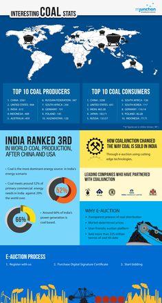 Interesting Coal Stats