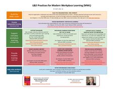 L&D Practices for Modern Workplace Learning