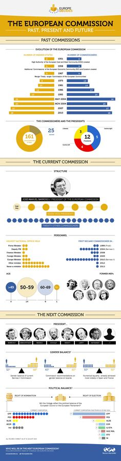 The European Commission - Who's Who?