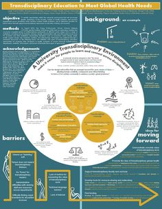 academic poster design template templates for scientific poster presentation poster template ideas - esnc. Powerpoint Poster Template, Poster Presentation Template, Conference Poster Template, Research Presentation, Presentation Design, Academic Poster, Research Poster, Scientific Poster Design, Medical Posters