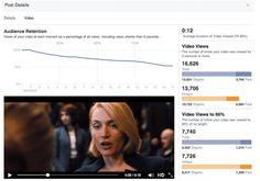 Facebook hace cambios en su algoritmo, afectando a quien publica vídeos  | wwwhat's new