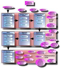 Learning Concept Map