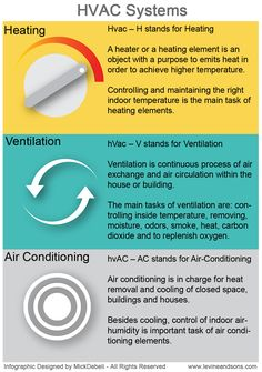 Basic information about HVAC systems. Infographic presents HVAC system elements and provide information what are heating, ventilation and air conditio
