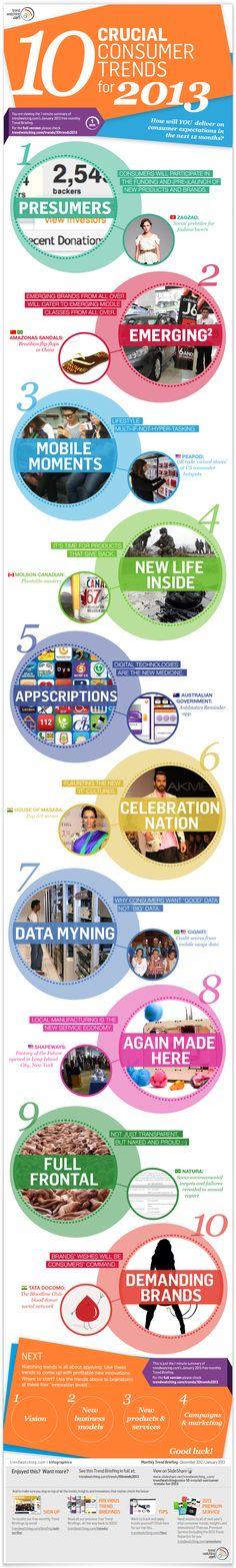 10 Consumer Trends for 2013 - Trendwatching