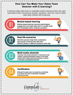 Benefits Of Microlearning For Sales Training Infographic