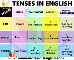 Tenses in English – Grammar Improve English Grammar, English Grammar For Kids, English Learning Spoken, Teaching English Grammar, English Writing Skills, English Language Learning, English Grammar Tenses, English Vocabulary Words, English Phrases
