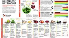 The Complete Bulletproof Diet Roadmap - Bulletproof