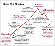 Plot structure can mean the difference between 50000 words worth of beautiful descriptions action-packed scenes and witty dialogueand an actual story. Book Writing Tips, Creative Writing Prompts, Writing Resources, Writing Help, Writing Skills, Writing Ideas, Writing Lab, English Writing, Writing Quotes