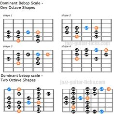 Check out this jazz lesson with guitar fretboard diagrams, scale charts, theory and patterns to understand and play the Dorian bebop scale also known as minor bebop scale. Guitar Chords And Scales, Jazz Guitar Chords, Music Theory Guitar, Basic Guitar Lessons, Acoustic Guitar, Easy Guitar, Guitar Tips, Simple Guitar, Bebop