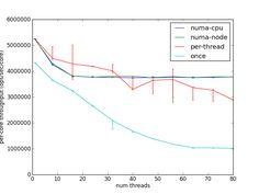 stephentu's blog: On the importance of NUMA-aware memory allocation
