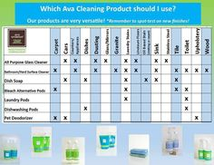 Various uses for Ava Anderson Non-Toxic cleaning products. You will be amazed! www.avaandersonnontoxic.com/wendyspencer