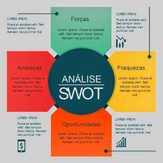 Como fazer uma Análise SWOT de uma loja virtual? (bônus download grátis de modelo em Excel) http://www.comovenderpelainternet.net.br/2014/11/como-fazer-uma-analise-swot-de-uma-loja-virtual.html