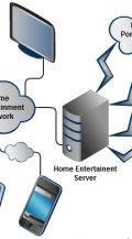 How to build a home entertainment network?