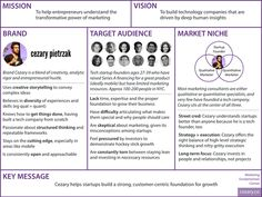 Marketing Fundamentals Canvas - Example
