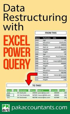 Pivot data using Power Query to show text values – Data Restructuring using Excel – How To Data restructuring with Excel Power Query even for text values Free Excel tutorials, tips, tricks and templates. Excel cheat sheets, dashboard and example workbooks Dashboard Design, Ui Design, Slide Design, Computer Help, Computer Programming, Computer Science, Computer Tips, Computer Basics, Computer Lessons