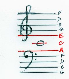 How to Read Music Easily By Combining Bass and Treble Clefs - this is similar to what I am teaching now, but I use the phrases FACE and GBD and make sure the students understands the F and G clef landmarks as well as 4th leger line down is F and the final line in treble is F. It's amazing how much easier it is to remember than all those acronyms! Space notes use the same phrases, FACE and GBD, you just need to figure out where the start using the line notes.