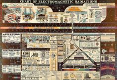 Chart Of Electromagnetic Radiations; W.M Welch Scientific Company, 1944.