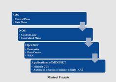 MININET PROJECTS