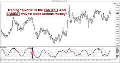 """Most Accurate Forex """"PIVOT"""" Day Trading Software Ever Developed 4 Ninjatrader 7"""