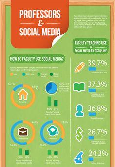 Professors & Social Media