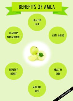 Amla or 'Indian Gooseberry' falls in the category of healthiest foods! This is because of its high nutrient content. This fruit basically ripens in the autum...