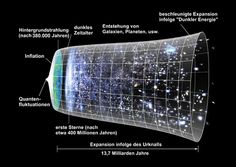 """Urknall Entwicklungsstadien des Universums (nur zur Illustration, nicht maßstäblich).  """"Vor dem Urknall muss alle Materie des Universums an einer Stelle zusammengepackt gewesen sein, in einer sog Singularitä, in der eine unendlich hohe Dichte und Temperatur herrschte. Anstatt zu einer Explosion, an die man beim Ausdruck """"Urknall"""" denkt, kam es vielmehr zu einer Expansion dieser Singularität.""""  G. Benedict S.57 ff"""