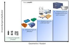 Technical Showcase des Spitzenclusters EffizienzCluster LogistikRuhr