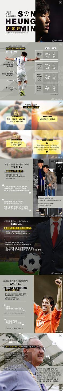손샤인 '손흥민', 그는 누구인가?  [인포그래픽] #Soccer / #Infographic ⓒ 비주얼다이브 무단 복사·전재·재배포 금지