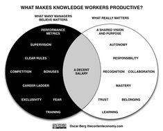 """What makes knowledge workers productive?"" venn diagram / via Oscar Berg"