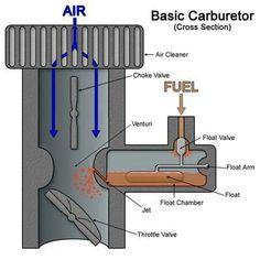 Working principle of Carburetor.