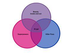 Entirely Bi Puns | theyreallbi:   Fig.1 A Venn Diagram about bi...