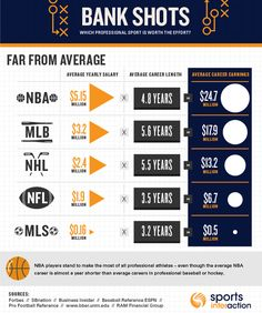 Avg salaries for major American sports leagues