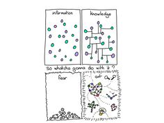 Meme of #gapingvoid, inspired by and gifted to Seth Godin (sorry I messed up the format:()