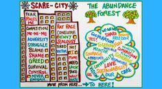 Moving From Scare-City to The Abundance Forest ByJulie Ann Cairns  Does it ever strike you as strange that we live in a world that is inherently abundant, and yet we don't believe that?