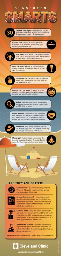 Sunscreen Infographic curtesy of Cleveland Clinic.  Avon sunscreen available at www.youravon.com/laurabain