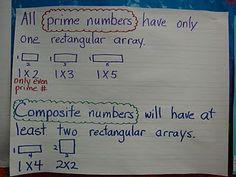 Many examples of math anchor charts