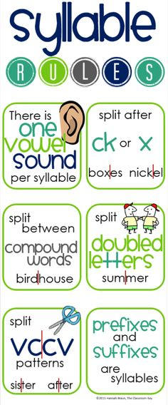 Syllable Rules anchor chart
