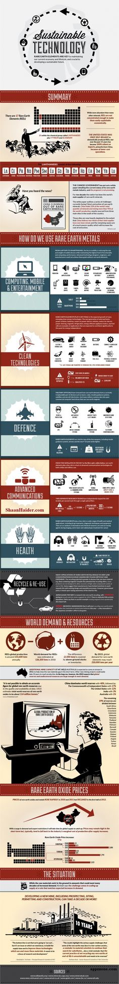 Sustainable technology #infographic