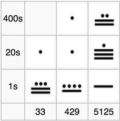 HoM  Mayan Numbers - base 20