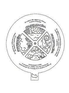 Nuestro rinconcito del agua.: FICHAS PARA EL CICLO DEL AGUA Science Bulletin Boards, Science Classroom, Teaching Science, Science For Kids, Classroom Themes, Science Activities, Science Projects, Social Science, Science And Nature