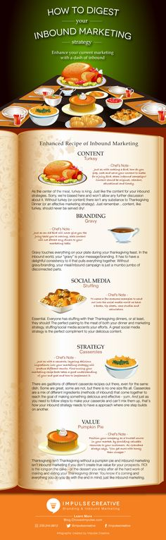 How to Digest your Inbound Marketing Strategy...Thanksgiving Style! @Impulse Creative