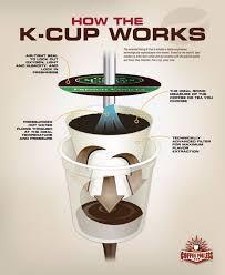 """Képtalálat a következőre: """"how coffee pod system works?"""""""