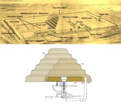 NAME: Funearl Complex of Djoser, LOCATION: Saqqara, Egypt, DATE: 2630 BCE (Early Dynastic Period), CULTURE: Egyptian, FUNCTION: funeral complex, BUILDER: Imhotep, MATERIALS: stone blocks, TECHNIQUES: layered mastabas form steps, resembled ben-ben (mound of earth Egyptians created from), enclosure wall (temenos), chapel (serdab) with ka statue, NOTABLE: imitation buildings for life after death Joseph In Egypt, Pyramid Of Djoser, Egypt Concept Art, Dynamic Architecture, Step Pyramid, Stone Blocks, Life After Death, Ancient Civilizations, American Indians