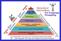Hierarchy of Language Prompts